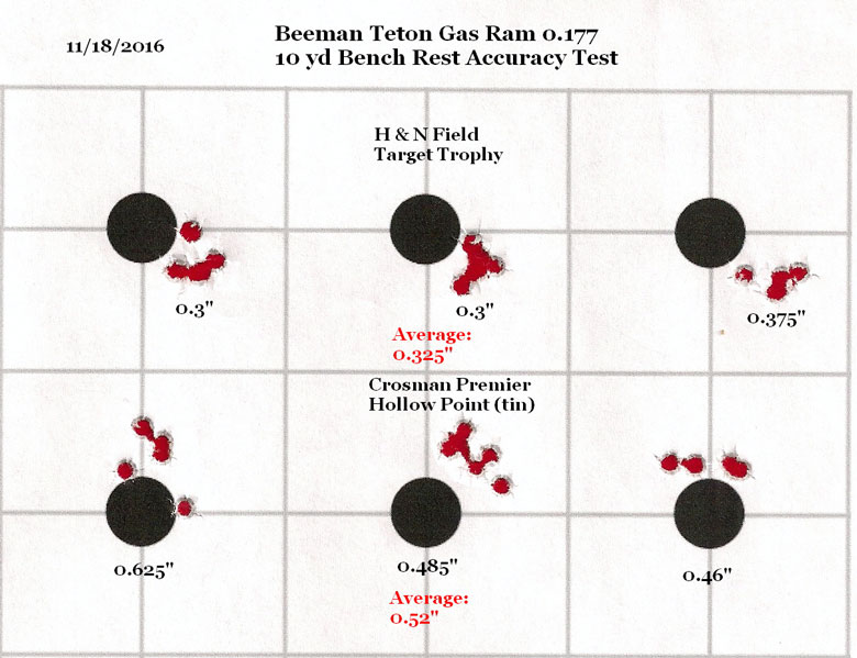 Spring Piston or Gas Ram? A Beginning Shooters Perspective – Part Two