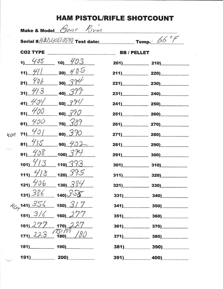 Bear River Boa CO2 BB Pistol Test Review