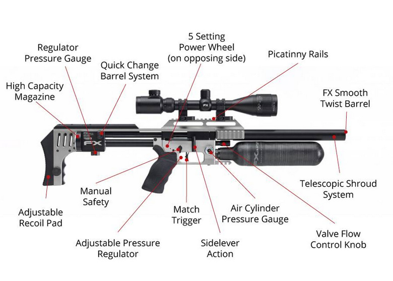 Fx Airguns Now Available At Airgun Depot