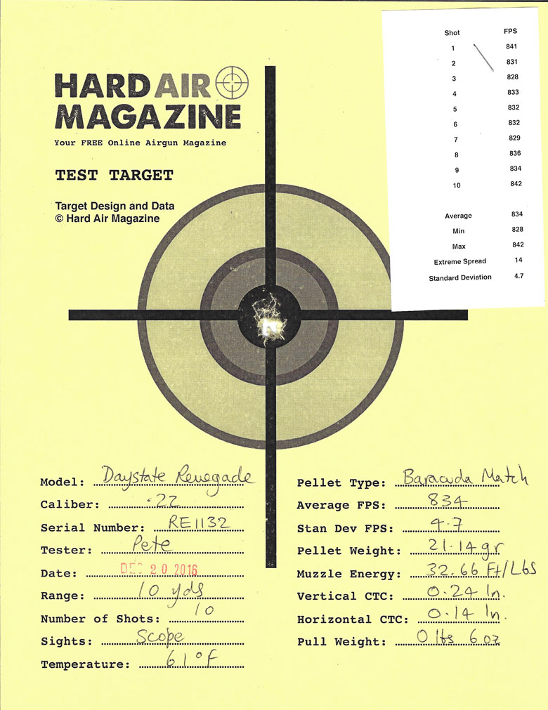 Daystate Renegade Air Rifle Test Review .22 Caliber H&N Baracuda Match pellets