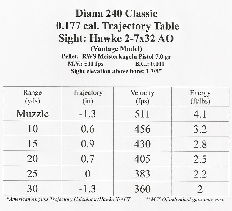 The Diana 240 Classic. A Great Youth Air Rifle and Plinker - Part One.
