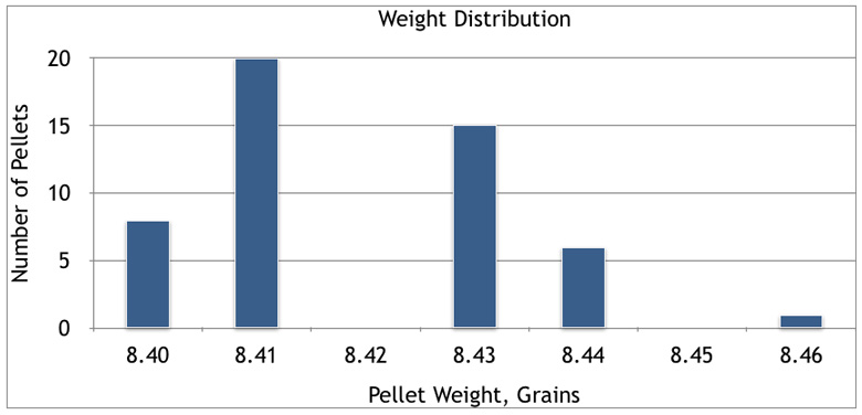 JSB Exact Premium Diabolo 8.44 Grain .177 Cal Pellet Test Review