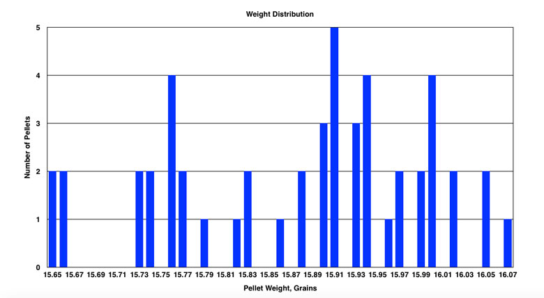 Daystate Rangemaster Sovereign 15.9 Grain .22 Cal Pellet Test Review