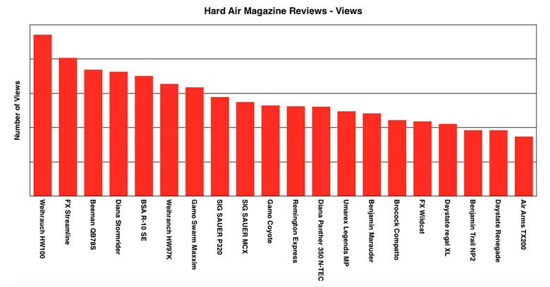 The Top Twenty Most Popular Airgun Reviews
