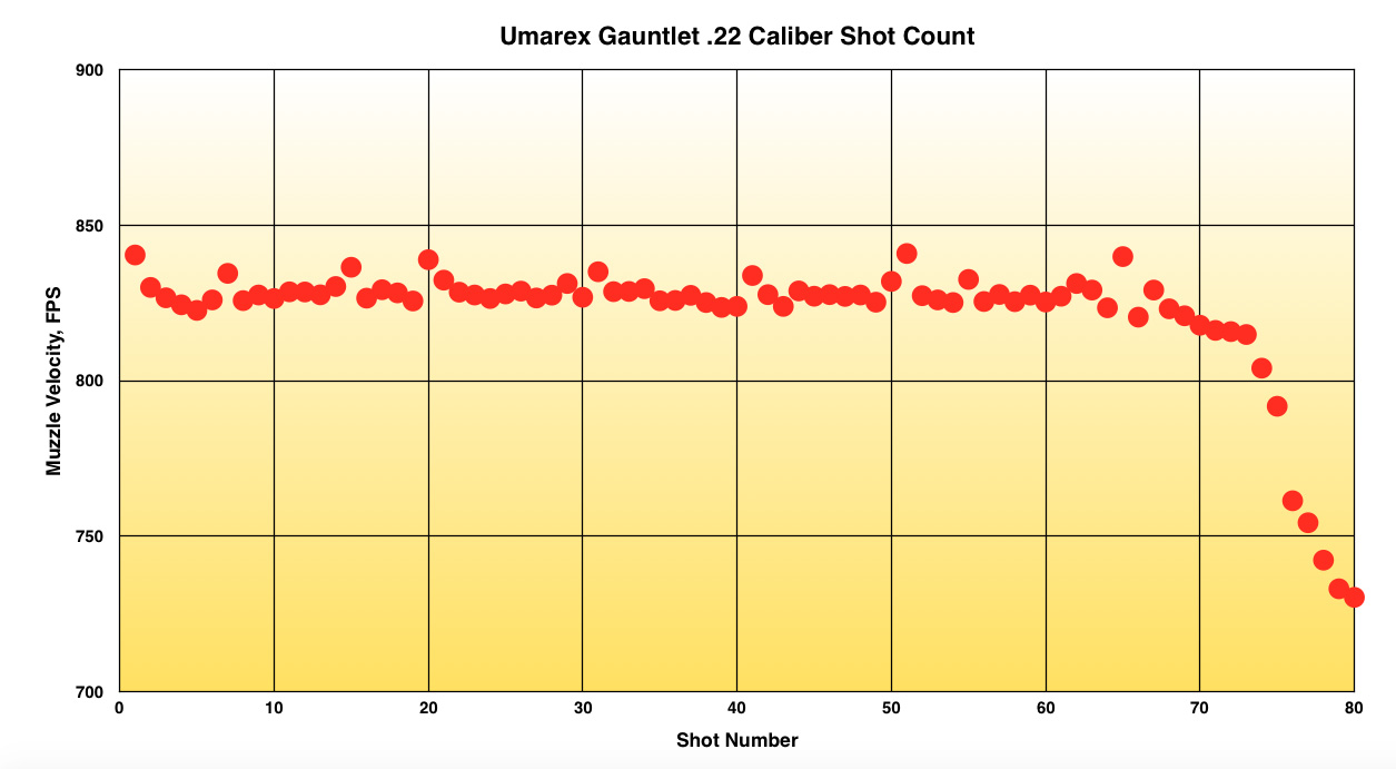 Umarex Gauntlet PCP Test Review .22 Caliber