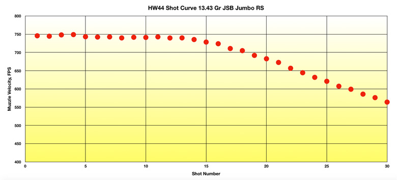 Weihrauch HW44 Air Pistol Test Review .22 Caliber
