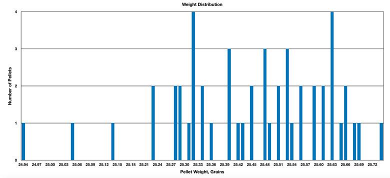 Redesigned JSB Exact Jumbo Monster 25.39 Grain Pellets .22 Caliber Test Review