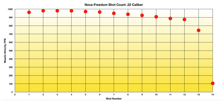 American Tactical Nova Freedom PCP Air Rifle Test Review .22 Caliber