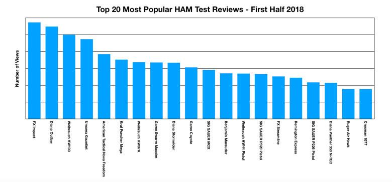 The Top 20 Airgun Reviews in HAM - First Half of 2018 Winners