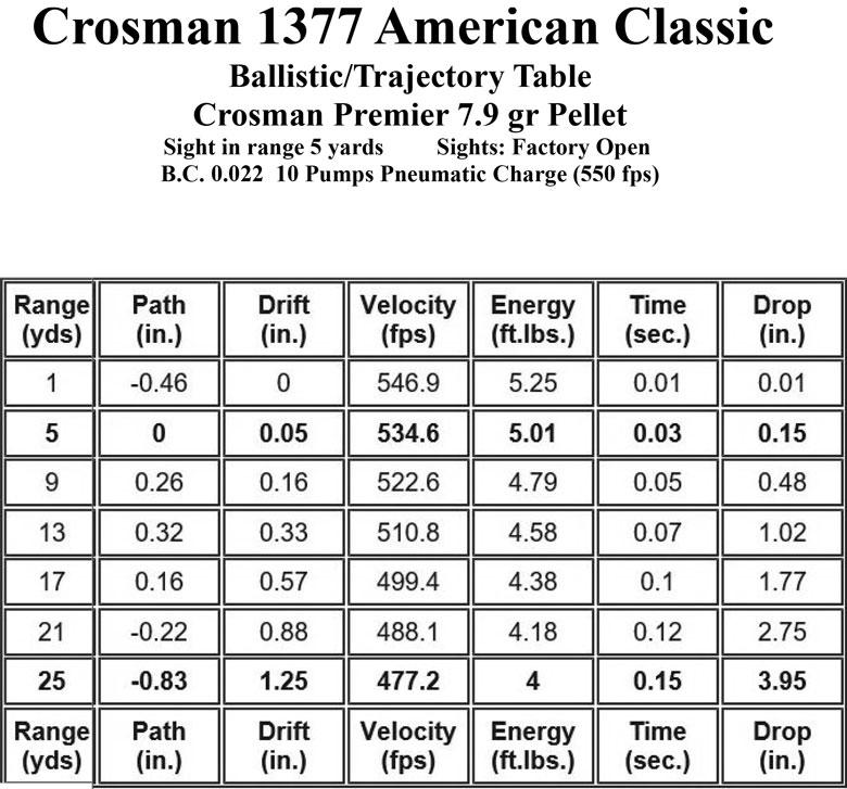 The Crosman 1377 American Classic Part Three