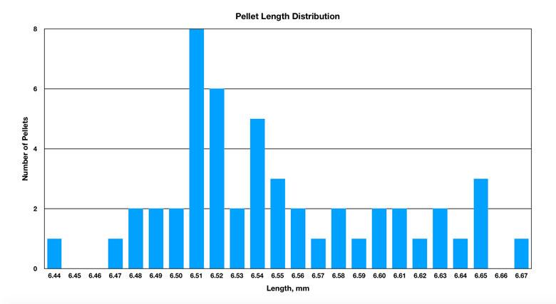 Daystate Rangemaster Kaiser 14.66 Grain .22 Caliber Pellet Test Review