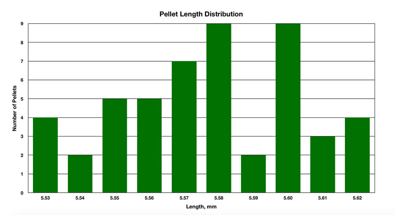 Rifle Premium Flathead 8.18 Grain .177 Caliber Pellet Test Review