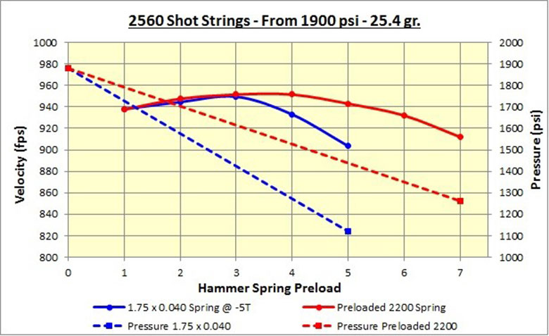 Conserving Air In PCPs – Hammer Bounce and the SSG