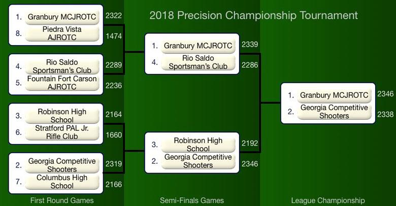 Grandbury MCJROTC Wins Precision Air Rifle Championship