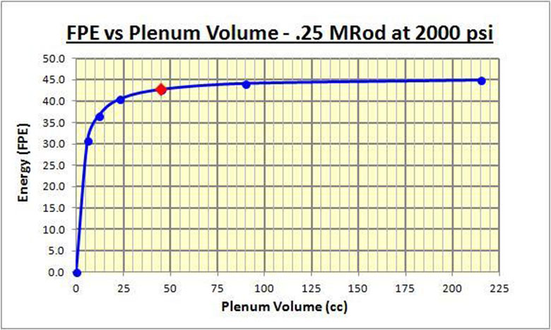 An Introduction To The PCP Regulator. Don't Ignore The Plenum!