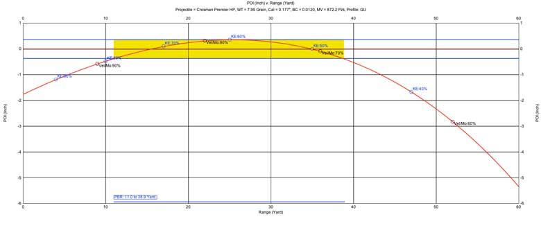 Crosman Premier Hollow Point 7.9 Grain .177 Caliber Pellet Test Review