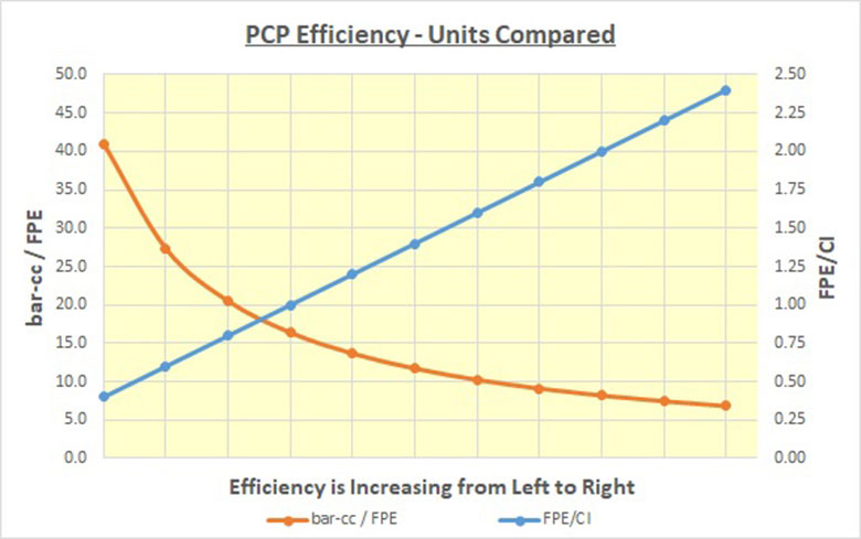 PCP Efficiency – What Is It? – What Changes It?
