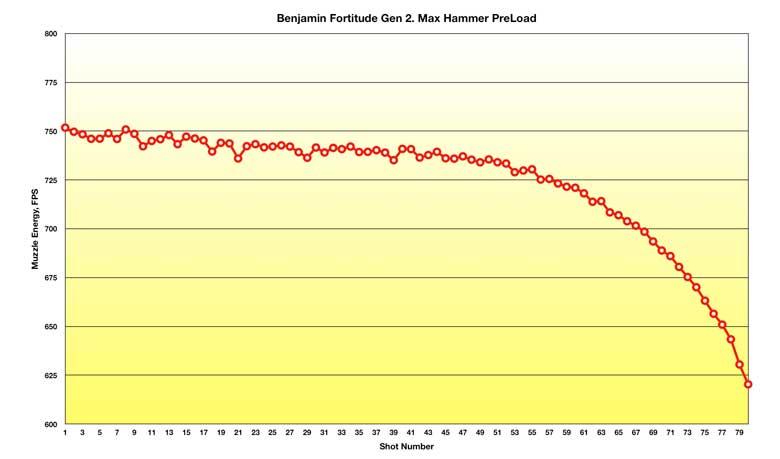 Fortitude Gen 2 Hammer Spring Adjustment