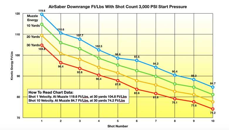 New Arrow-Firing PCP Umarex AirSaber Test Review