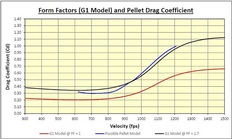 Drag Coefficient and Ballistics Coefficient Explained