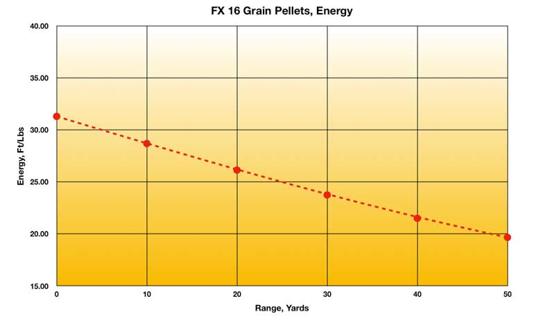 FX Slugs And Pellets - Velocities