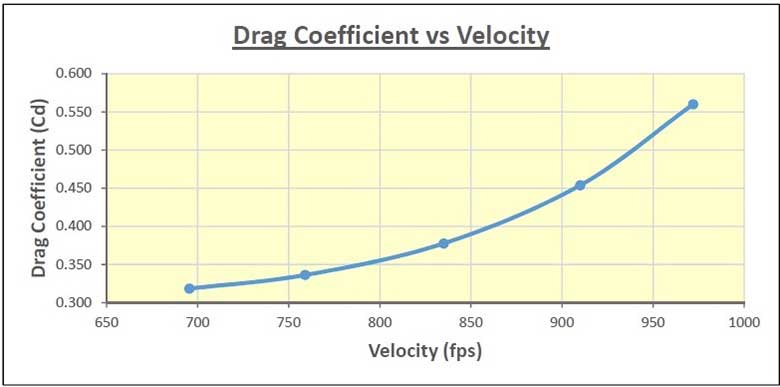 The Future Of Airgun Ballistics Coefficients