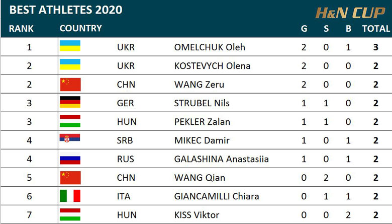 Just Released - The 2020 H&N Cup Results
