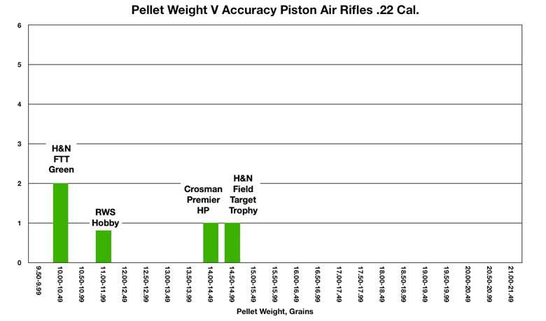 HAM Recommendations - Most Accurate .22 Caliber Pellets