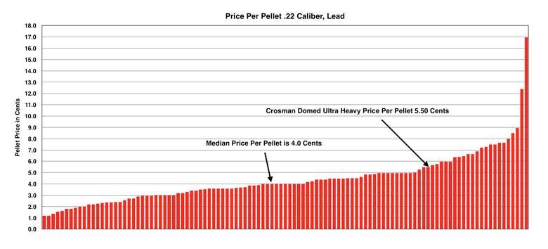 Crosman Premier Domed Ultra Heavy 19.0 Grain .22 Caliber Pellet Test Review