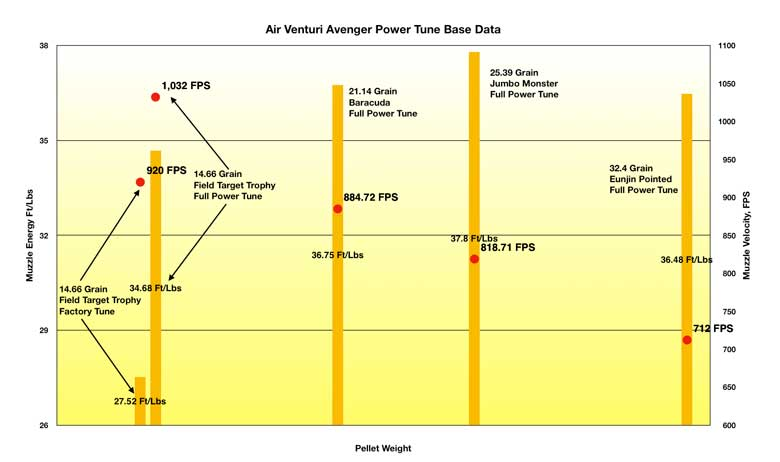 Air Venturi Avenger Full Power Tune - Part Two