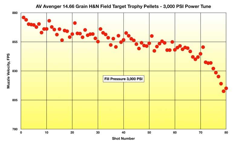 Air Venturi Avenger Tune Overview