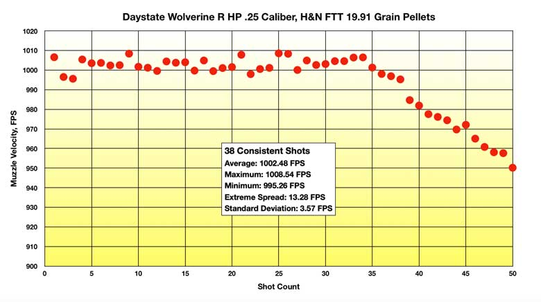 Daystate Wolverine R Test Review .25 Caliber