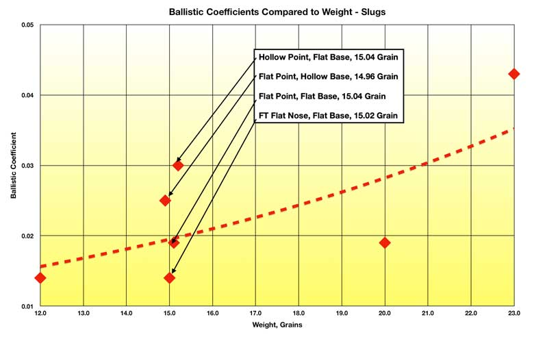 177 Slug Ballistic Coefficients - The First Results