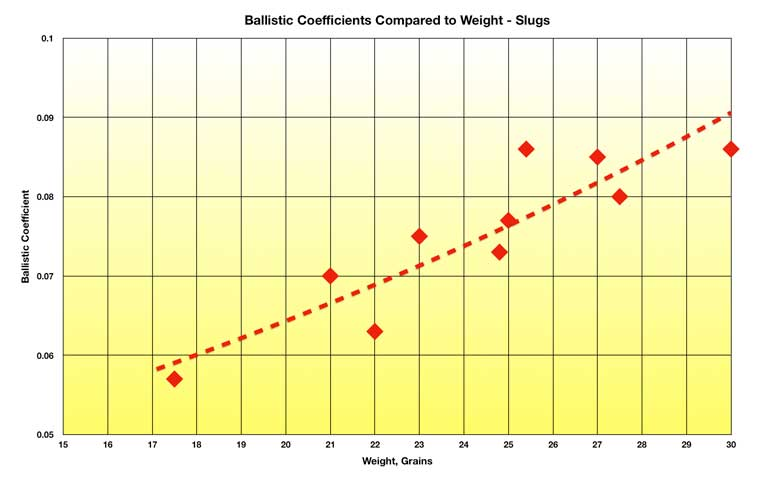 Airgun Slug Ballistic Coefficients - The First HAM Results