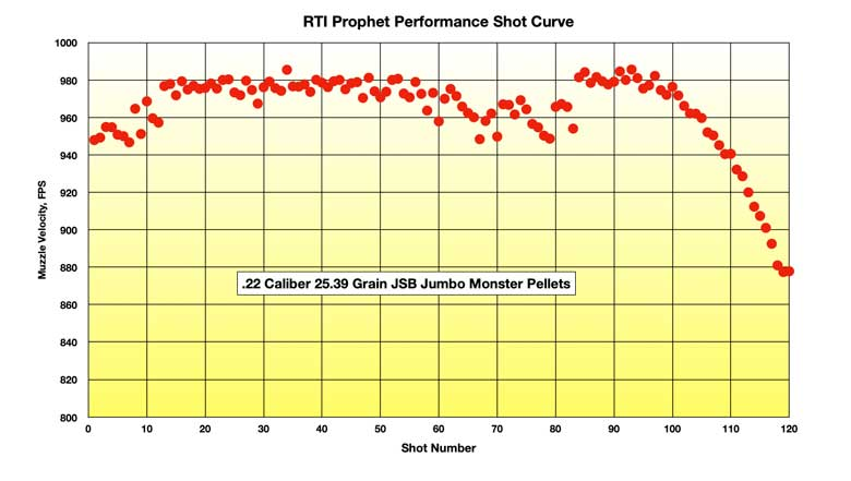 RTI Prophet Test Review .22 Caliber