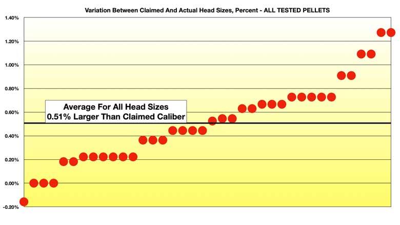 Airgun Pellet Head Diameters. What Should We Expect?