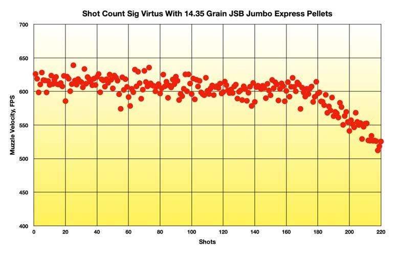 SIG MCX Virtus PCP Air Rifle Review .22 Caliber