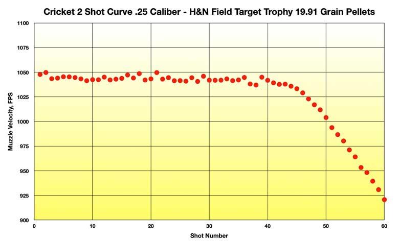 KalibrGun Cricket 2 Test Review .25 Caliber