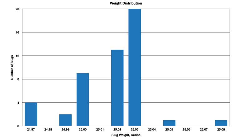 H&N Slug HP Review .217 Cal., 25 Grain