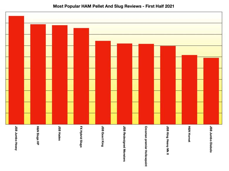 2021 Most Popular Pellet And Slug Reviews To Date