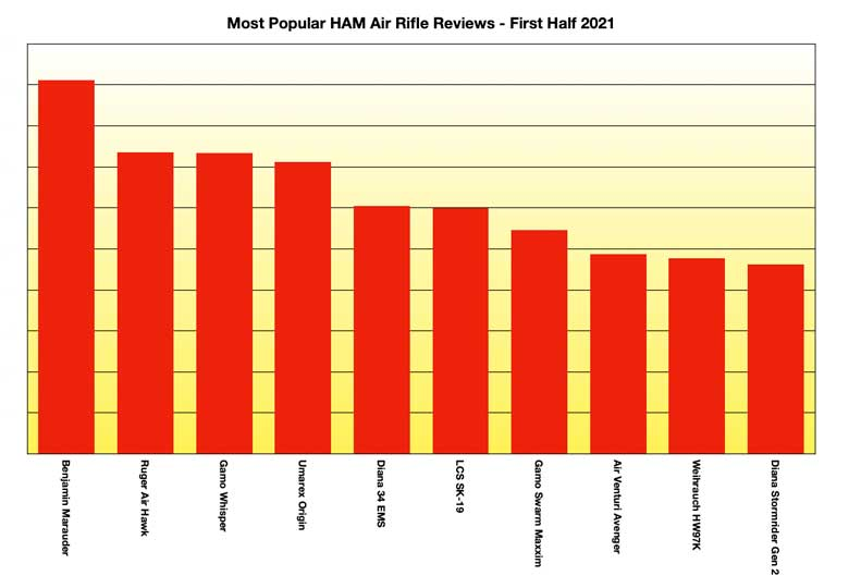 2021 Most Popular Air Rifle Reviews To Date
